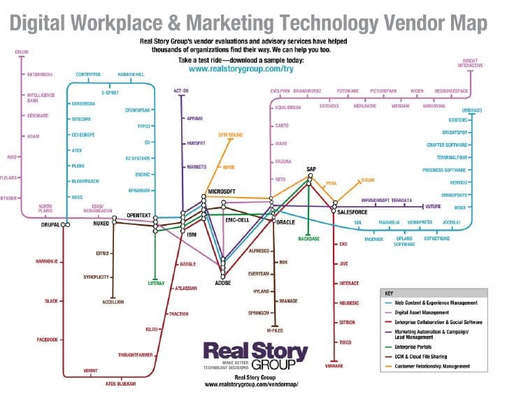 A Digital Workplace and Marketing Technology Vendor Map by Real Story Group. This complex chart resembles a subway map, with each vendor represented as a station on a series of coloured train lines which, in turn, represent the different types of vendors. The lines intersect at various large 'stations' such as Drupal, Microsoft, IBM, Oracle, SAP, EMC-Dell, and Salesforce.